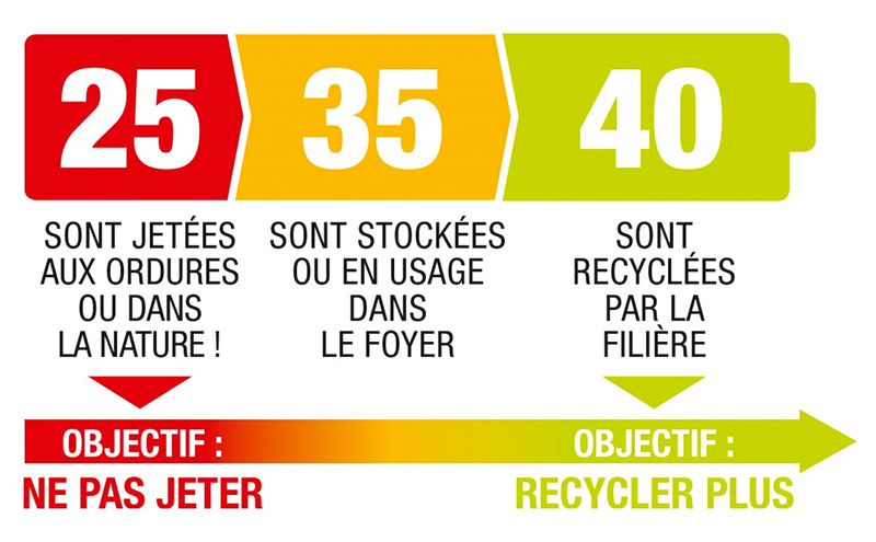 Infographie d'alerte sur les piles jetées à la poubelle