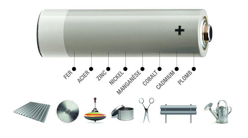 Illustration des composants d'une pile